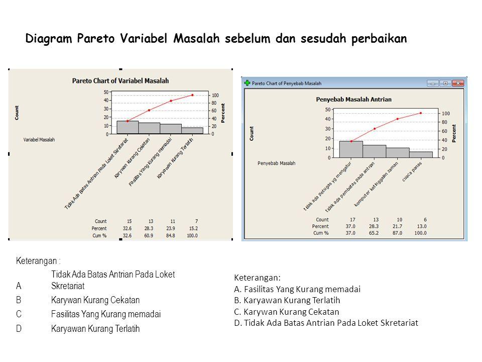 Langkah 5 Meneliti Hasil Perbaikan JUNI 2010 Tanggal 17-21 Stratifikasi variabel masalah sebelum dan sesudah perbaikan NO`FrekuensiF Kumulatif% kumula