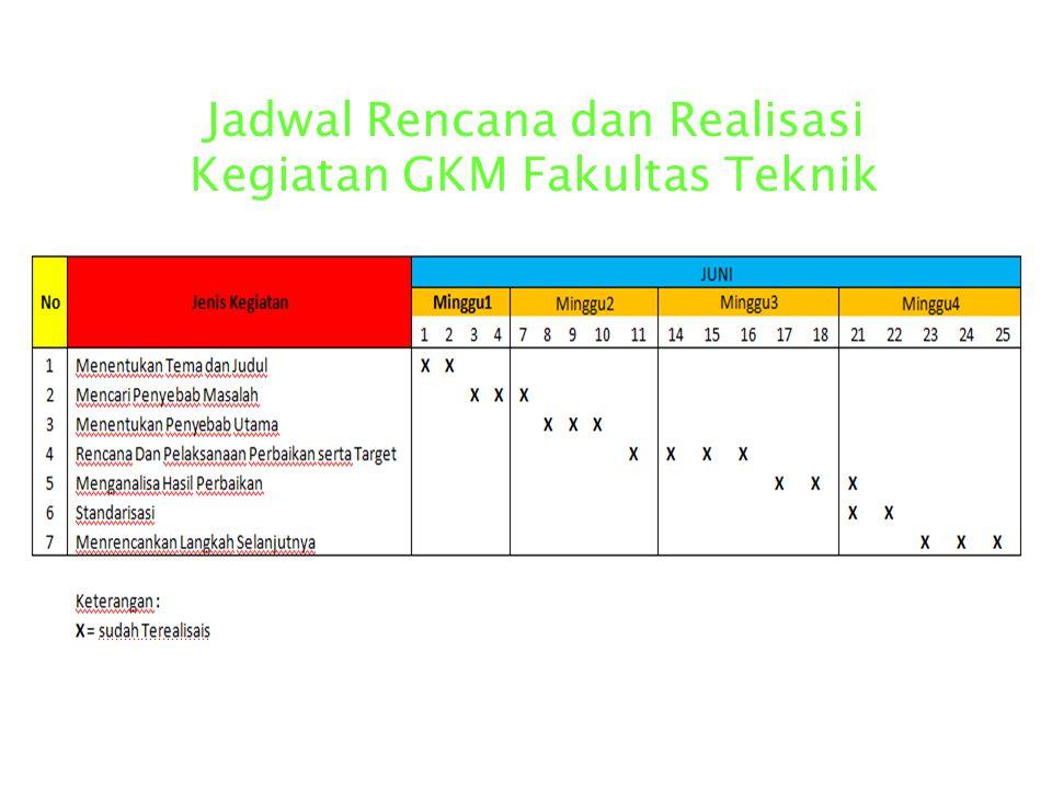 GKM Fakultas Teknik Universitas Sutan Ageng Tirtayasa Fakultas Teknik Tema : Lamanya Pelayanan Di loket Sketariat Di Universitas Sultan Ageng Tirtayas