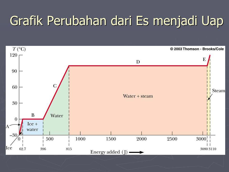 Grafik Perubahan dari Es menjadi Uap