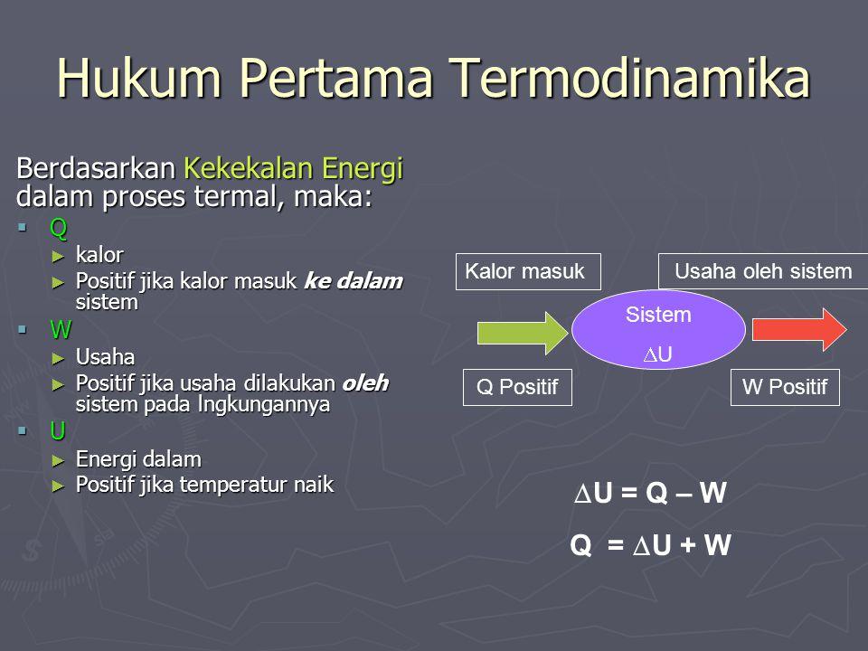 Hukum Pertama Termodinamika Berdasarkan Kekekalan Energi dalam proses termal, maka: QQQQ ► kalor ► Positif jika kalor masuk ke dalam sistem WWWW ► Usaha ► Positif jika usaha dilakukan oleh sistem pada lngkungannya UUUU ► Energi dalam ► Positif jika temperatur naik Sistem UU Q PositifW Positif Kalor masukUsaha oleh sistem  U = Q – W Q =  U + W