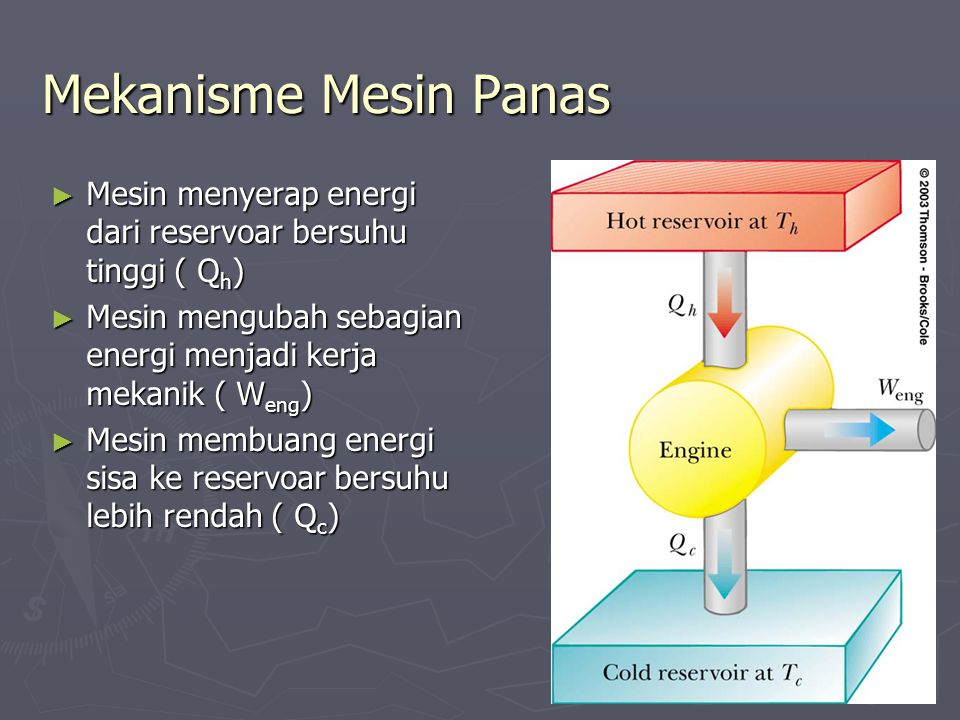 Mekanisme Mesin Panas ► Mesin menyerap energi dari reservoar bersuhu tinggi ( Q h ) ► Mesin mengubah sebagian energi menjadi kerja mekanik ( W eng ) ► Mesin membuang energi sisa ke reservoar bersuhu lebih rendah ( Q c )