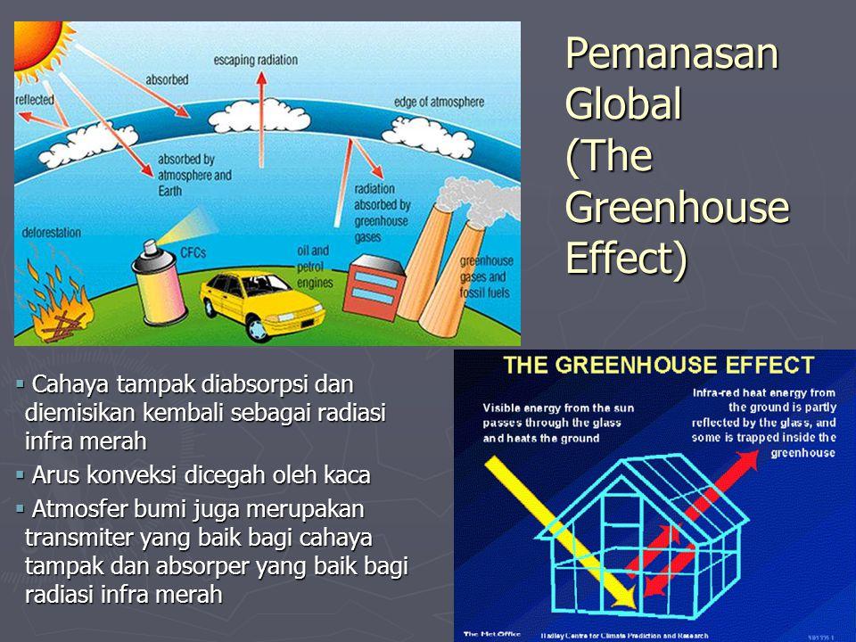  Cahaya tampak diabsorpsi dan diemisikan kembali sebagai radiasi infra merah  Arus konveksi dicegah oleh kaca  Atmosfer bumi juga merupakan transmiter yang baik bagi cahaya tampak dan absorper yang baik bagi radiasi infra merah Pemanasan Global (The Greenhouse Effect)