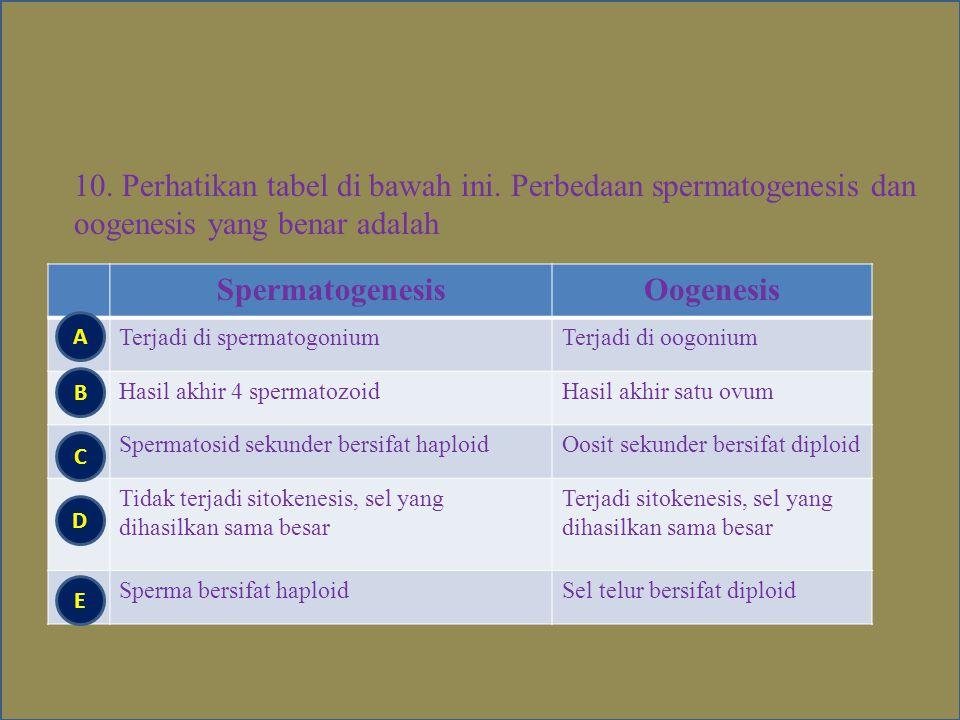 9. Perhatian gambar Oogenesis berikut Bagian yang bernomor 1,2, dan 3 secara berurutan adalah... Oosit, polosit primer, dan ootid Oosit, polosit sekun