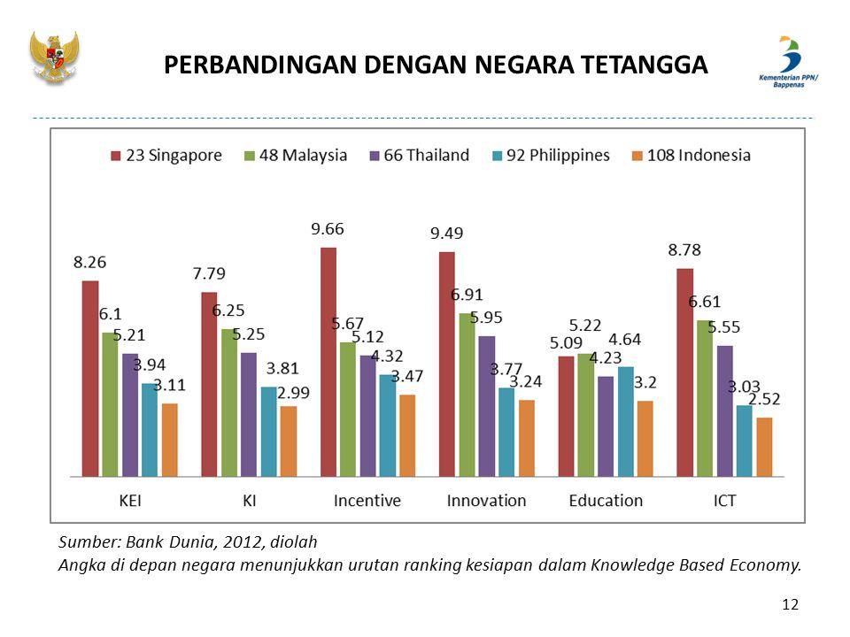 PERBANDINGAN DENGAN NEGARA TETANGGA Sumber: Bank Dunia, 2012, diolah Angka di depan negara menunjukkan urutan ranking kesiapan dalam Knowledge Based E