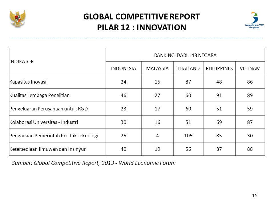 GLOBAL COMPETITIVE REPORT PILAR 12 : INNOVATION INDIKATOR RANKING DARI 148 NEGARA INDONESIAMALAYSIATHAILANDPHILIPPINESVIETNAM Kapasitas Inovasi2415874