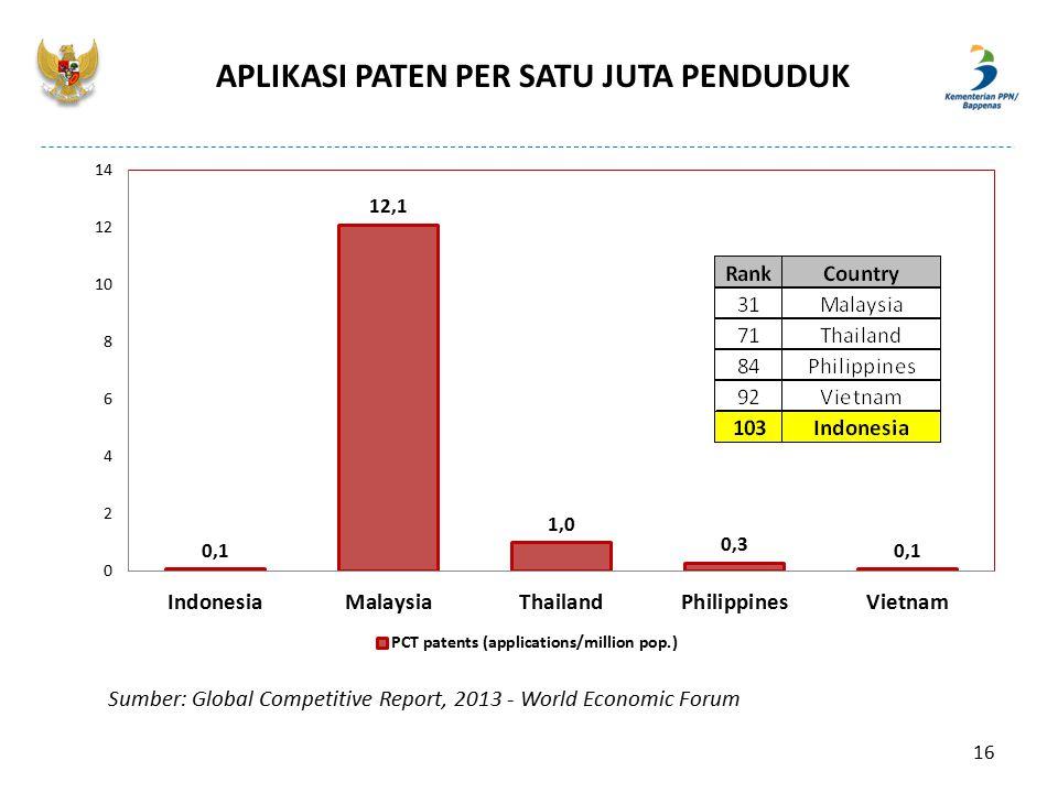 APLIKASI PATEN PER SATU JUTA PENDUDUK Sumber: Global Competitive Report, 2013 - World Economic Forum 16