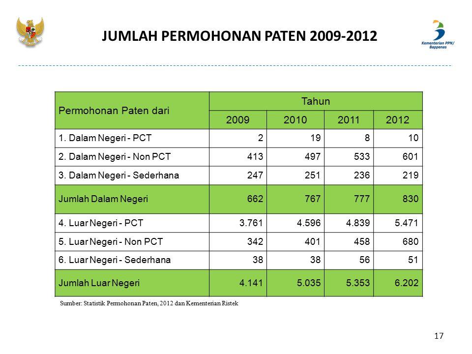JUMLAH PERMOHONAN PATEN 2009-2012 Permohonan Paten dari Tahun 2009201020112012 1. Dalam Negeri - PCT219810 2. Dalam Negeri - Non PCT413497533601 3. Da