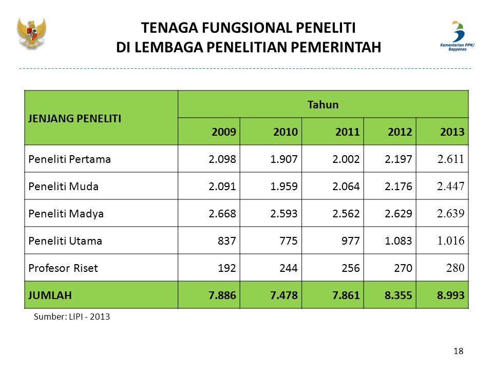 TENAGA FUNGSIONAL PENELITI DI LEMBAGA PENELITIAN PEMERINTAH JENJANG PENELITI Tahun 20092010201120122013 Peneliti Pertama2.0981.9072.0022.197 2.611 Pen