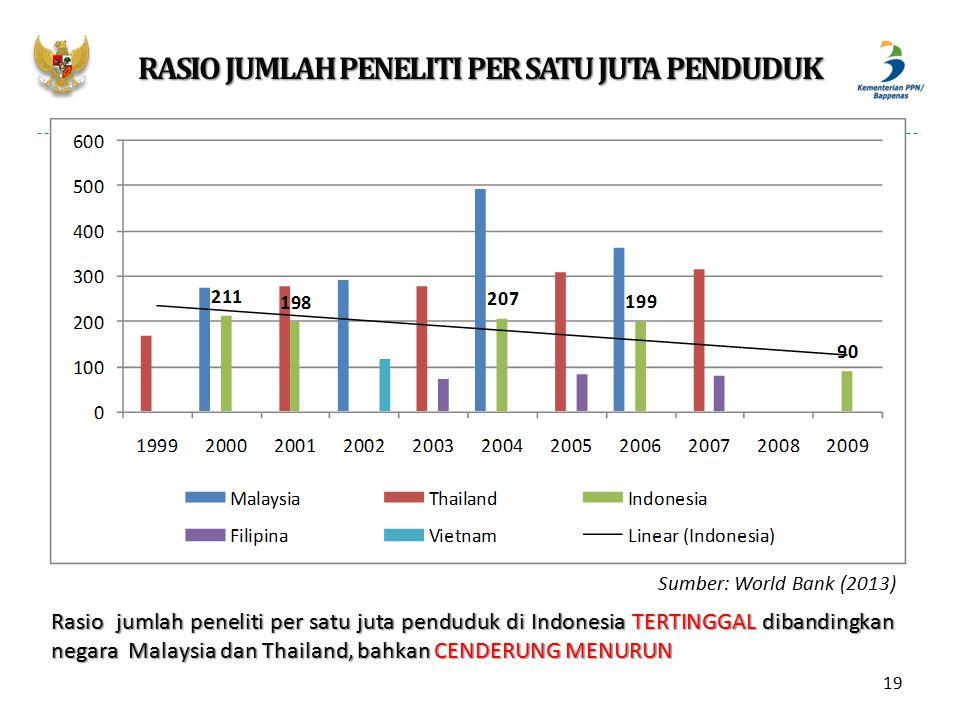 RASIO JUMLAH PENELITI PER SATU JUTA PENDUDUK Sumber: World Bank (2013) Rasio jumlah peneliti per satu juta penduduk di Indonesia TERTINGGAL dibandingk