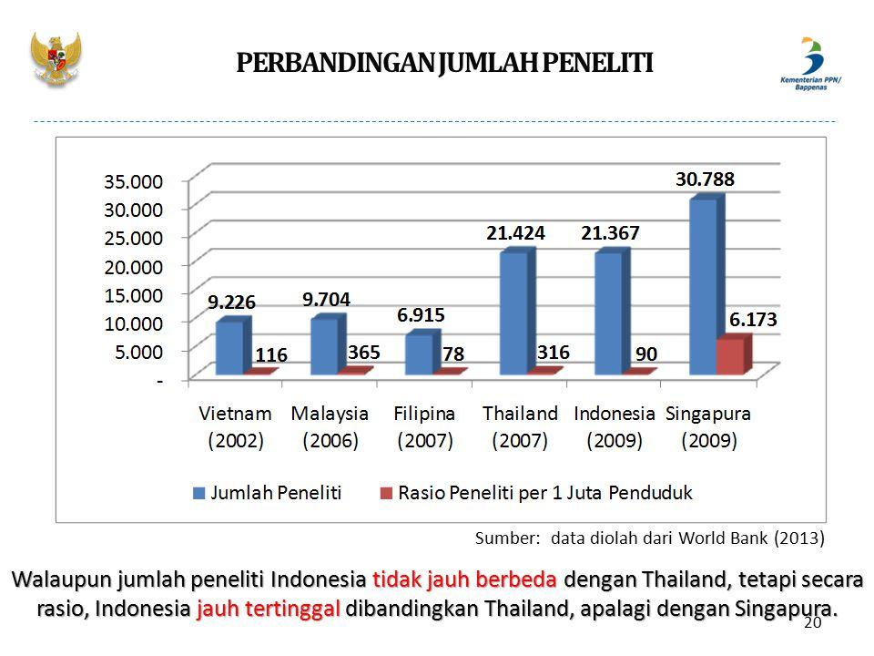PERBANDINGAN JUMLAH PENELITI Walaupun jumlah peneliti Indonesia tidak jauh berbeda dengan Thailand, tetapi secara rasio, Indonesia jauh tertinggal dib