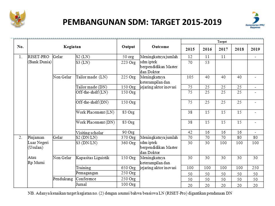 PEMBANGUNAN SDM: TARGET 2015-2019 No.KegiatanOutputOutcome Target 20152016201720182019 1.RISET-PRO (Bank Dunia) GelarS2 (LN)50 orgMeningkatnya jumlah