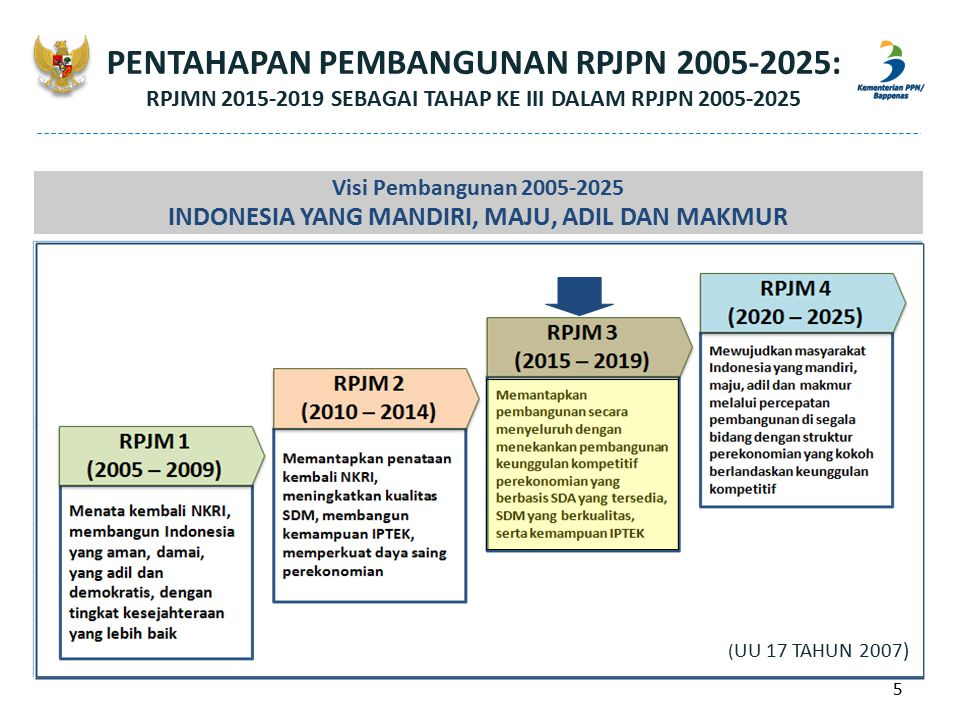 Visi Pembangunan 2005-2025 INDONESIA YANG MANDIRI, MAJU, ADIL DAN MAKMUR ( UU 17 TAHUN 2007) PENTAHAPAN PEMBANGUNAN RPJPN 2005-2025: RPJMN 2015-2019 S