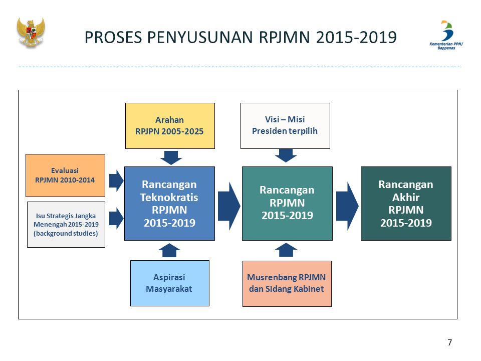 PROSES PENYUSUNAN RPJMN 2015-2019 Rancangan Teknokratis RPJMN 2015-2019 Rancangan RPJMN 2015-2019 Rancangan Akhir RPJMN 2015-2019 Visi – Misi Presiden