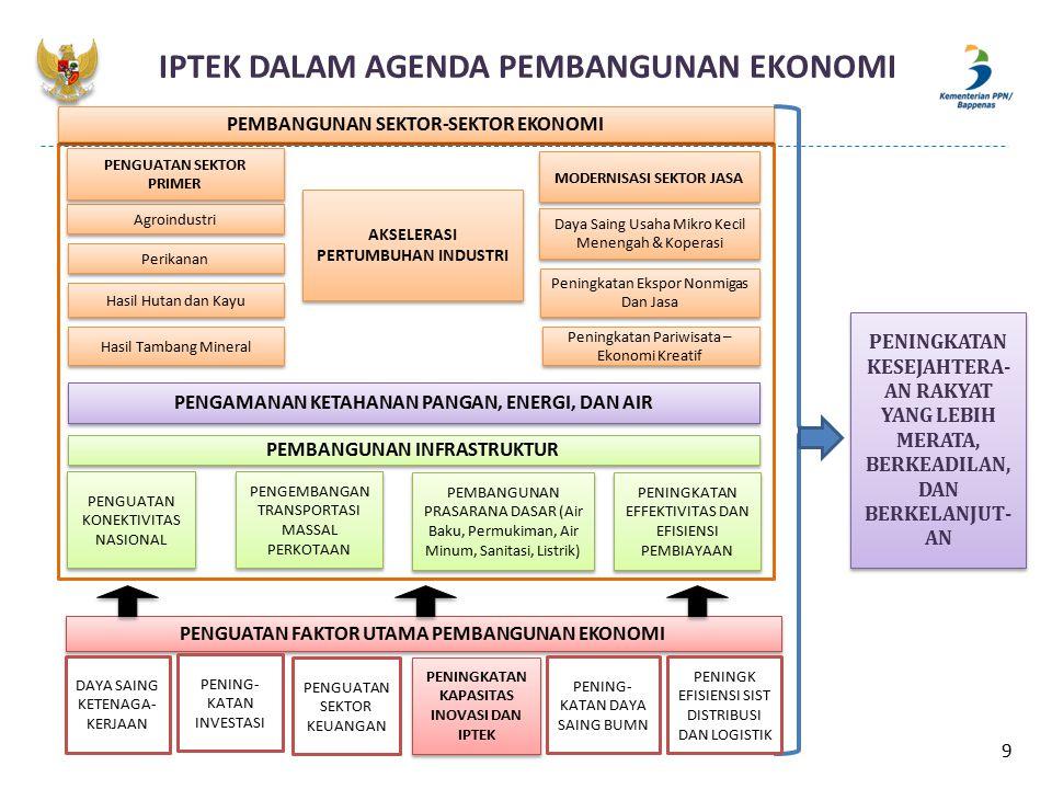PERBANDINGAN JUMLAH PENELITI Walaupun jumlah peneliti Indonesia tidak jauh berbeda dengan Thailand, tetapi secara rasio, Indonesia jauh tertinggal dibandingkan Thailand, apalagi dengan Singapura.