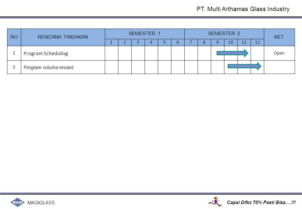 MAGIGLASS Capai Difot 70% Pasti Bisa….!!! NORENCANA TINDAKAN SEMESTER 1SEMESTER 2 KET 123456789101112 1 Program Scheduling Open 2 Program volume rewar