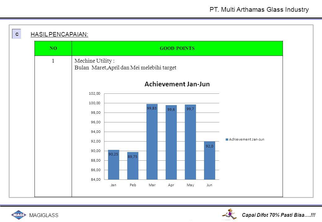 MAGIGLASS Capai Difot 70% Pasti Bisa….!!! PT. Multi Arthamas Glass Industry C C HASIL PENCAPAIAN: NOGOOD POINTS 1Mechine Utility : Bulan Maret,April d