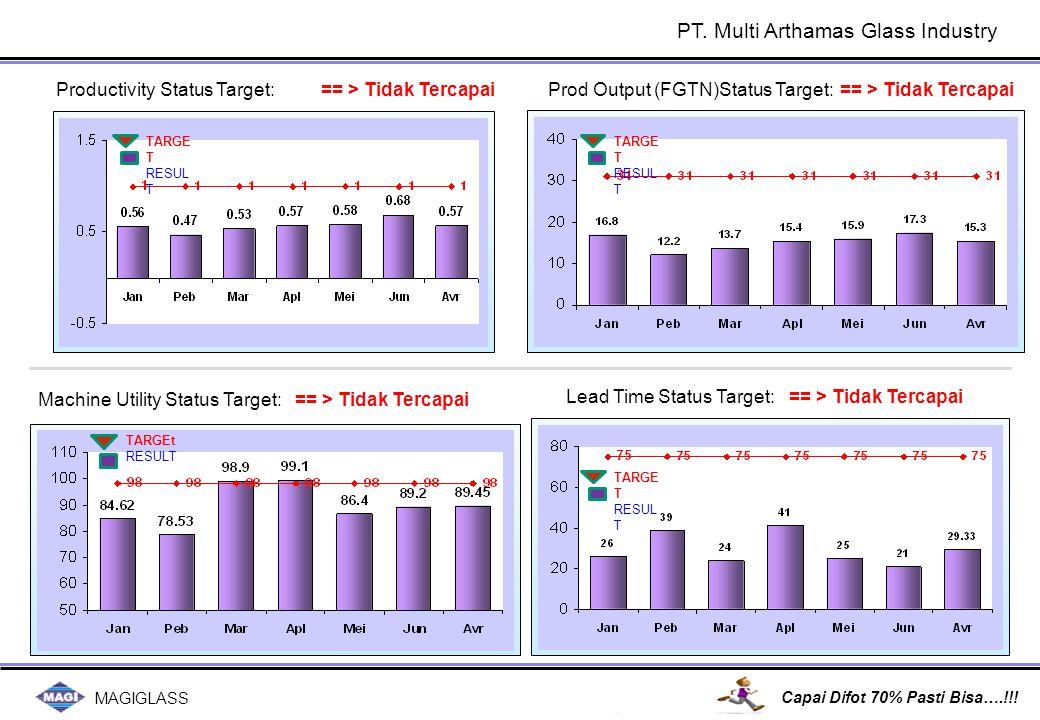 MAGIGLASS Capai Difot 70% Pasti Bisa….!!! == > Tidak Tercapai Productivity Status Target: Prod Output (FGTN)Status Target: TARGE T RESUL T TARGE T RES