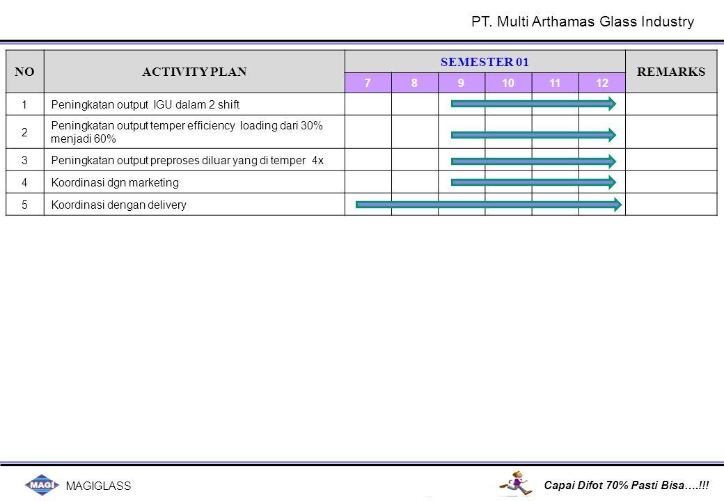 MAGIGLASS Capai Difot 70% Pasti Bisa….!!! NOACTIVITY PLAN SEMESTER 01 REMARKS 789101112 1Peningkatan output IGU dalam 2 shift 2 Peningkatan output tem