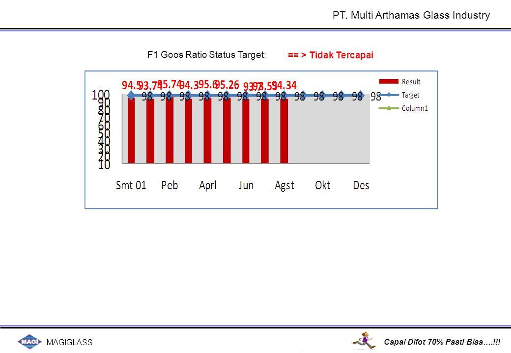 MAGIGLASS Capai Difot 70% Pasti Bisa….!!! F1 Goos Ratio Status Target: == > Tidak Tercapai PT. Multi Arthamas Glass Industry