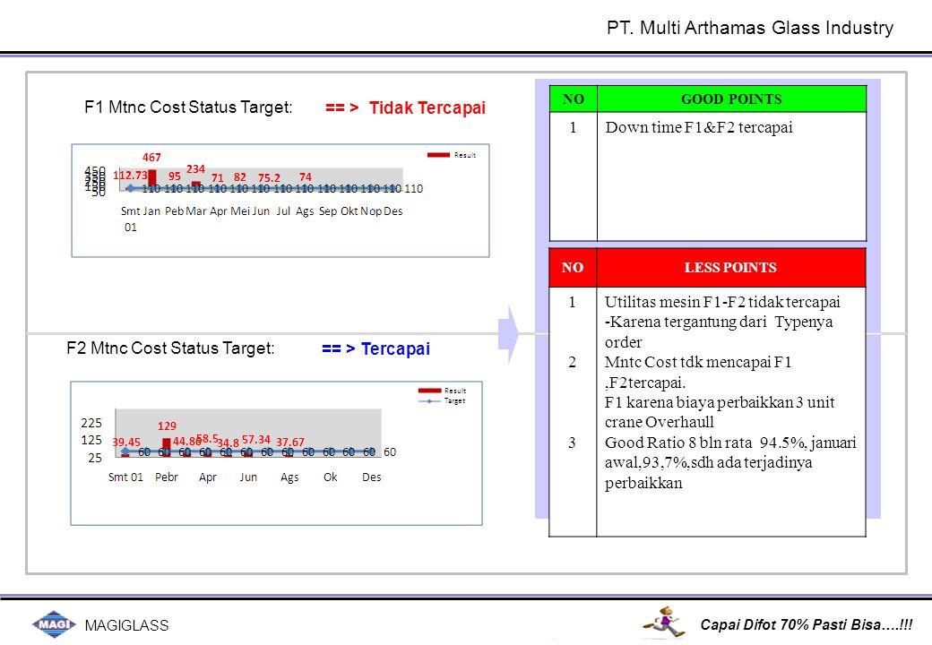 MAGIGLASS Capai Difot 70% Pasti Bisa….!!! == > Tercapai == > Tidak Tercapai F1 Mtnc Cost Status Target: F2 Mtnc Cost Status Target: NOLESS POINTS 1231