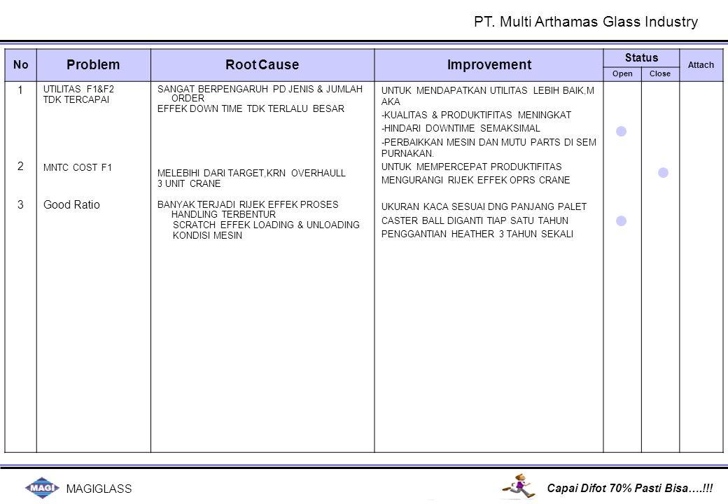 MAGIGLASS Capai Difot 70% Pasti Bisa….!!! No ProblemRoot CauseImprovement Status Attach OpenClose 123123 UTILITAS F1&F2 TDK TERCAPAI MNTC COST F1 Good