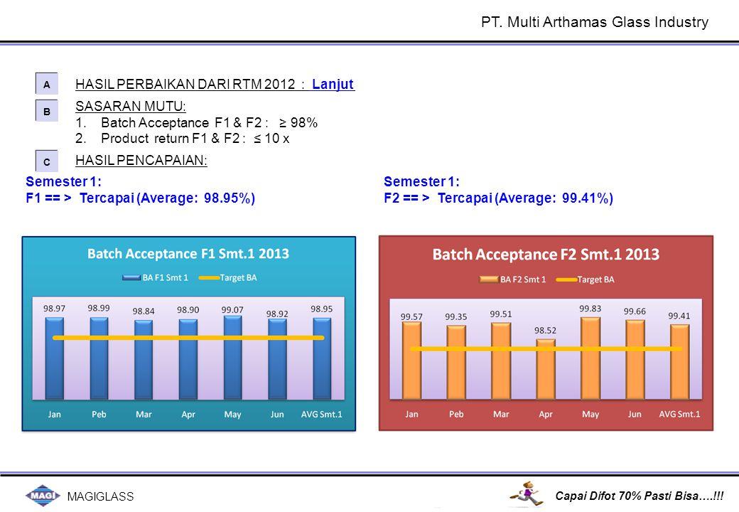 MAGIGLASS Capai Difot 70% Pasti Bisa….!!! SASARAN MUTU: 1.Batch Acceptance F1 & F2 : ≥ 98% 2.Product return F1 & F2 : ≤ 10 x HASIL PERBAIKAN DARI RTM