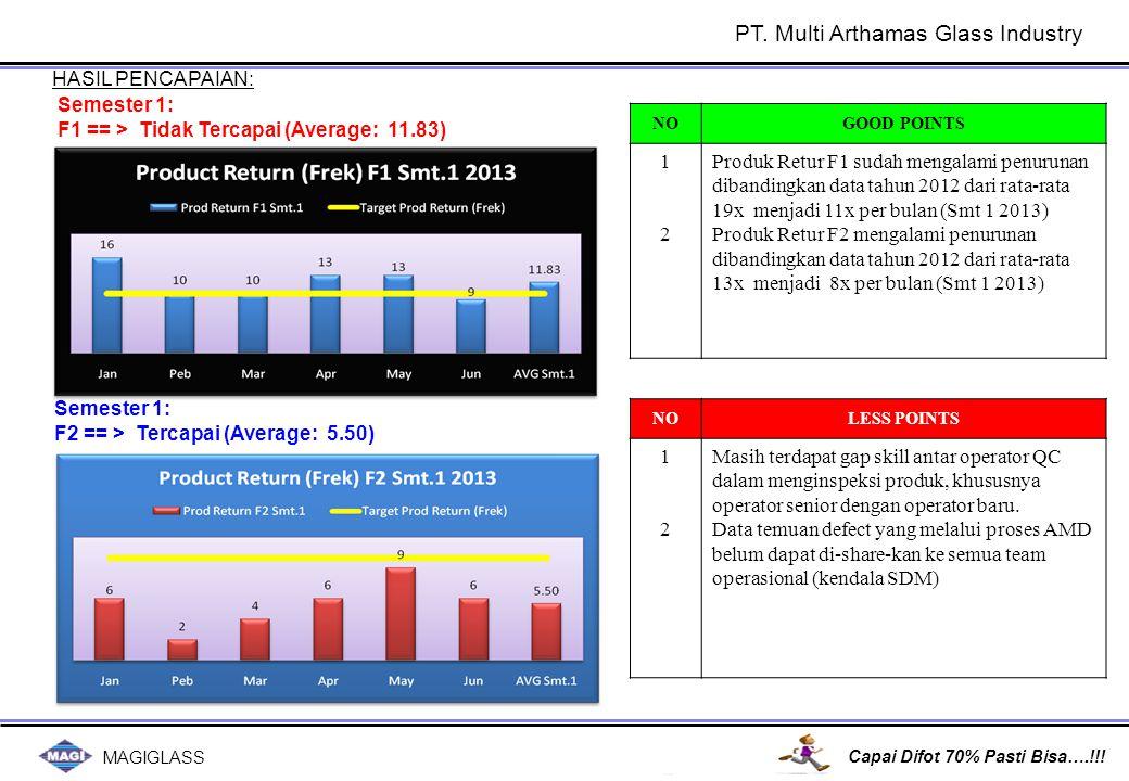 MAGIGLASS Capai Difot 70% Pasti Bisa….!!! HASIL PENCAPAIAN: NOGOOD POINTS 1212 Produk Retur F1 sudah mengalami penurunan dibandingkan data tahun 2012