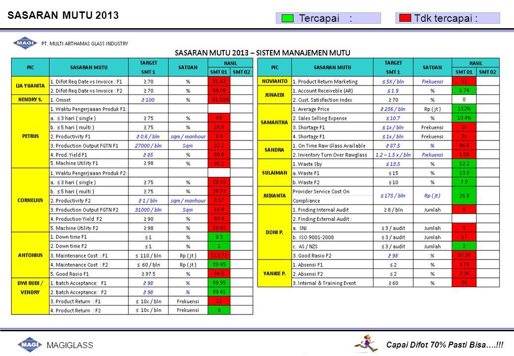 MAGIGLASS Capai Difot 70% Pasti Bisa….!!.Good Point : 1 Pengarahan dari pimpinan.