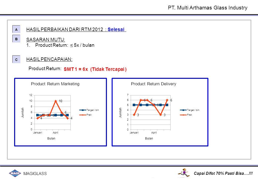 MAGIGLASS Capai Difot 70% Pasti Bisa….!!! SASARAN MUTU: 1.Product Return: ≤ 5x / bulan HASIL PERBAIKAN DARI RTM 2012 : Selesai A A B B C C HASIL PENCA