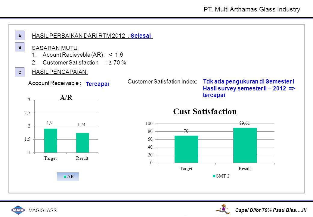 MAGIGLASS Capai Difot 70% Pasti Bisa….!!! SASARAN MUTU: 1.Acount Recieveble (AR) : ≤ 1.9 2.Customer Satisfaction : ≥ 70 % HASIL PERBAIKAN DARI RTM 201