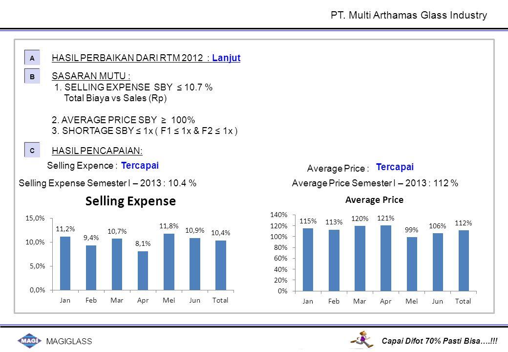 MAGIGLASS Capai Difot 70% Pasti Bisa….!!! SASARAN MUTU : 1. SELLING EXPENSE SBY ≤ 10.7 % Total Biaya vs Sales (Rp) 2. AVERAGE PRICE SBY ≥ 100% 3. SHOR