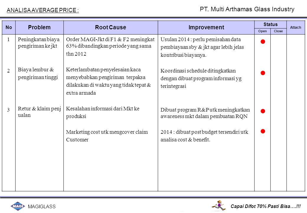 MAGIGLASS Capai Difot 70% Pasti Bisa….!!! No ProblemRoot CauseImprovement Status Attach OpenClose 123123 Peningkatan biaya pengiriman ke jkt Biaya lem