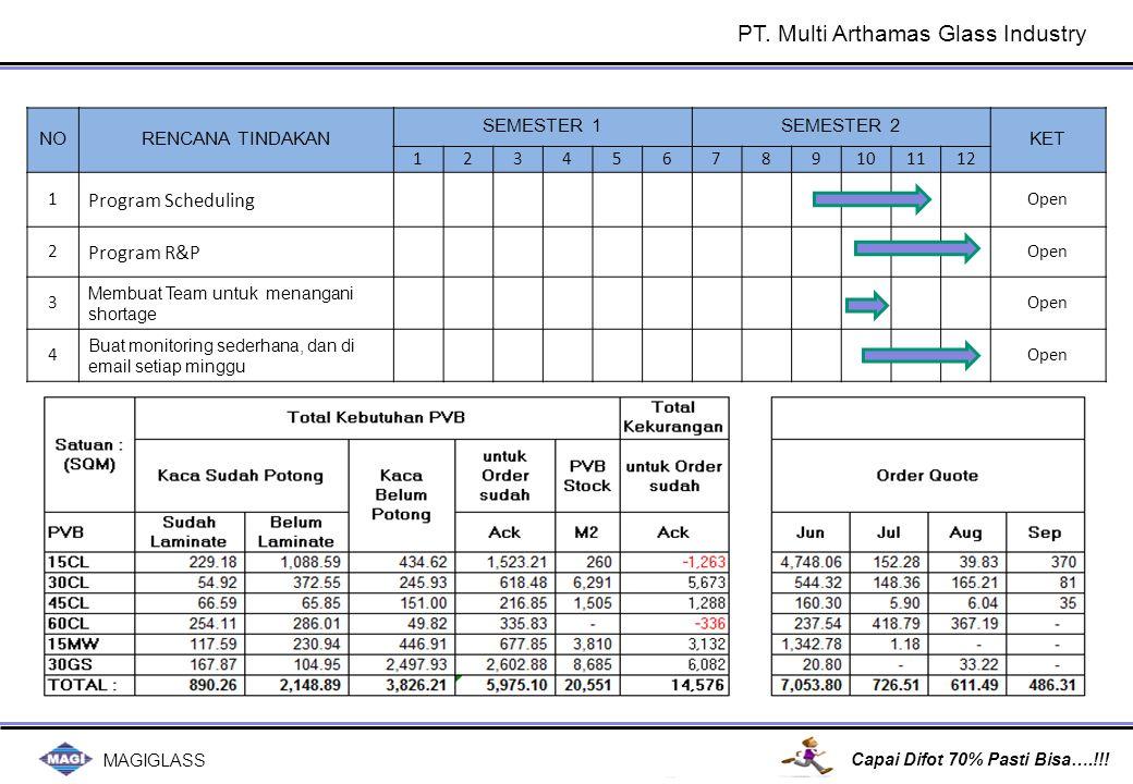MAGIGLASS Capai Difot 70% Pasti Bisa….!!! NORENCANA TINDAKAN SEMESTER 1SEMESTER 2 KET 123456789101112 1 Program Scheduling Open 2 Program R&P Open 3 M