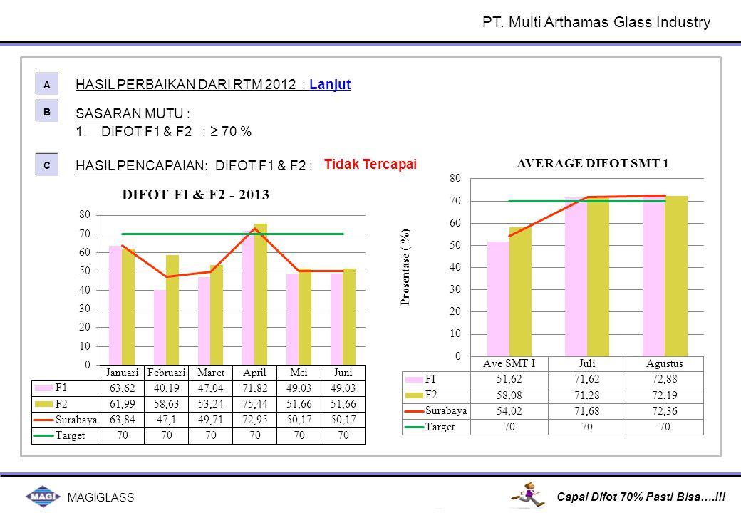 MAGIGLASS Capai Difot 70% Pasti Bisa….!!! SASARAN MUTU : 1.DIFOT F1 & F2 : ≥ 70 % HASIL PERBAIKAN DARI RTM 2012 : Lanjut A A B B C C HASIL PENCAPAIAN: