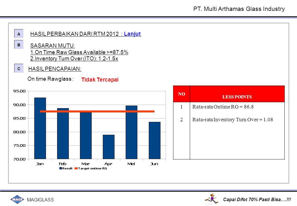 MAGIGLASS Capai Difot 70% Pasti Bisa….!!! SASARAN MUTU: 1.On Time Raw Glass Available >=87.5% 2.Inventory Turn Over (ITO): 1.2-1.5x HASIL PERBAIKAN DA