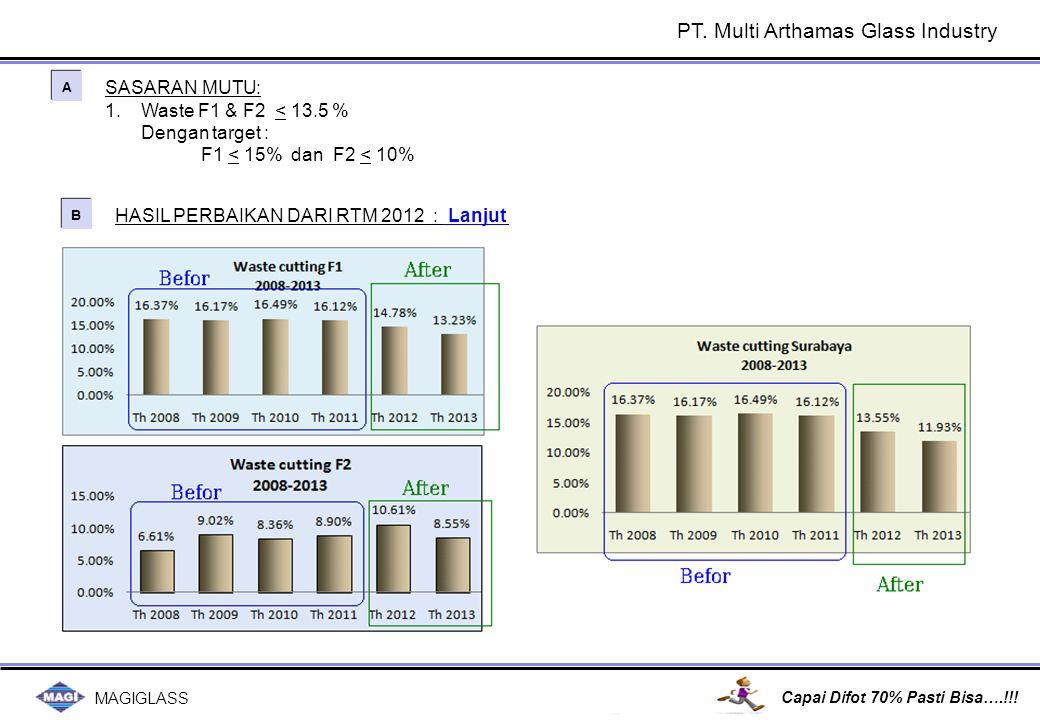 MAGIGLASS Capai Difot 70% Pasti Bisa….!!! HASIL PERBAIKAN DARI RTM 2012 : Lanjut B B SASARAN MUTU: 1.Waste F1 & F2 < 13.5 % Dengan target : F1 < 15% d
