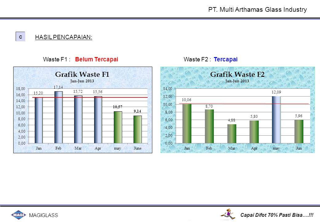 MAGIGLASS Capai Difot 70% Pasti Bisa….!!! C C Belum Tercapai Waste F1 : HASIL PENCAPAIAN: Waste F2 :Tercapai PT. Multi Arthamas Glass Industry