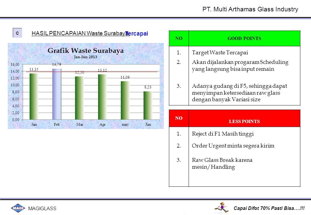 MAGIGLASS Capai Difot 70% Pasti Bisa….!!! C C HASIL PENCAPAIAN Waste Surabaya: NOGOOD POINTS NO LESS POINTS Tercapai Target Waste Tercapai1. Akan dija