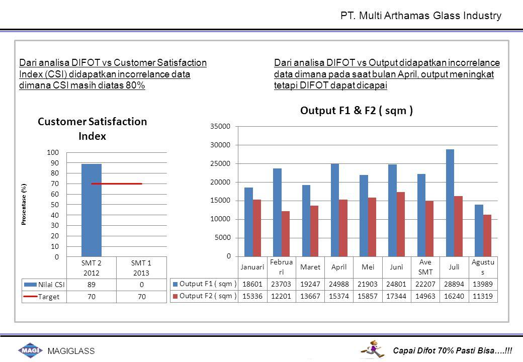 MAGIGLASS Capai Difot 70% Pasti Bisa….!!! Dari analisa DIFOT vs Customer Satisfaction Index (CSI) didapatkan incorrelance data dimana CSI masih diatas