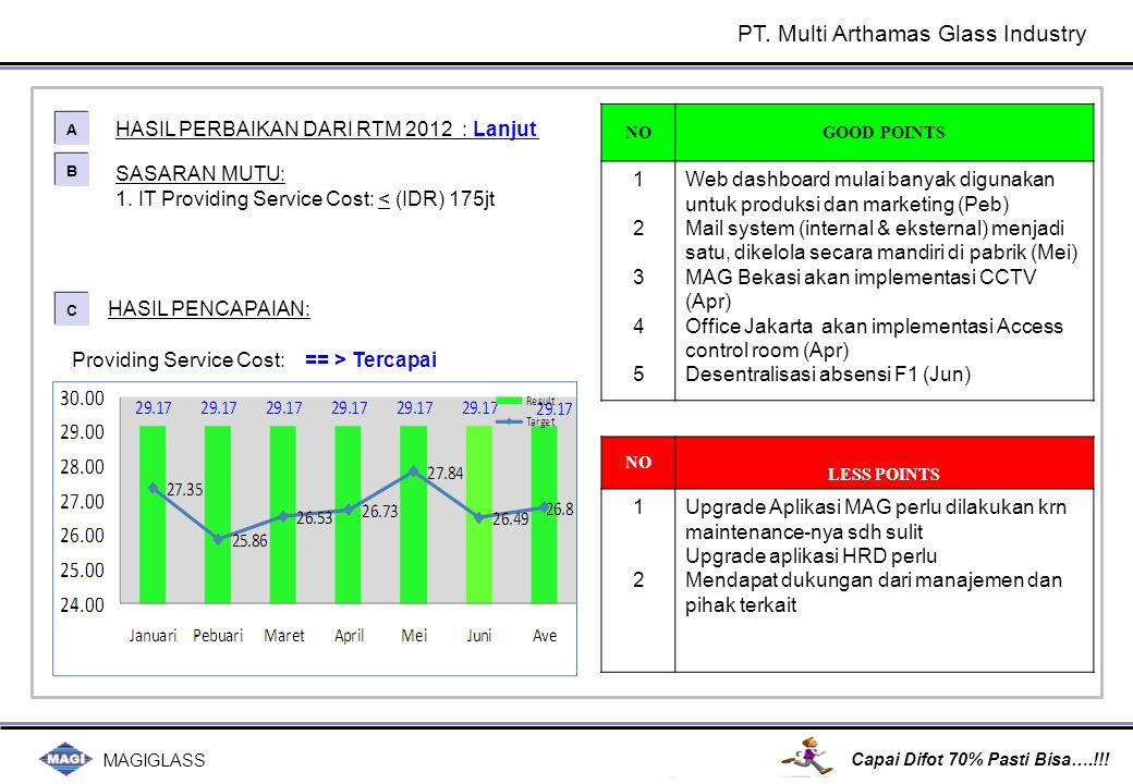 MAGIGLASS Capai Difot 70% Pasti Bisa….!!! SASARAN MUTU: 1. IT Providing Service Cost: < (IDR) 175jt HASIL PERBAIKAN DARI RTM 2012 : Lanjut A A B B C C