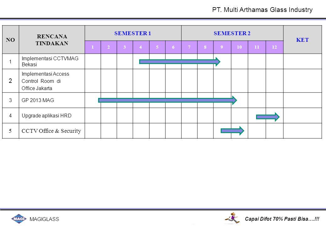 MAGIGLASS Capai Difot 70% Pasti Bisa….!!! NO RENCANA TINDAKAN SEMESTER 1SEMESTER 2 KET 123456789101112 1 Implementasi CCTVMAG Bekasi 2 Implementasi Ac