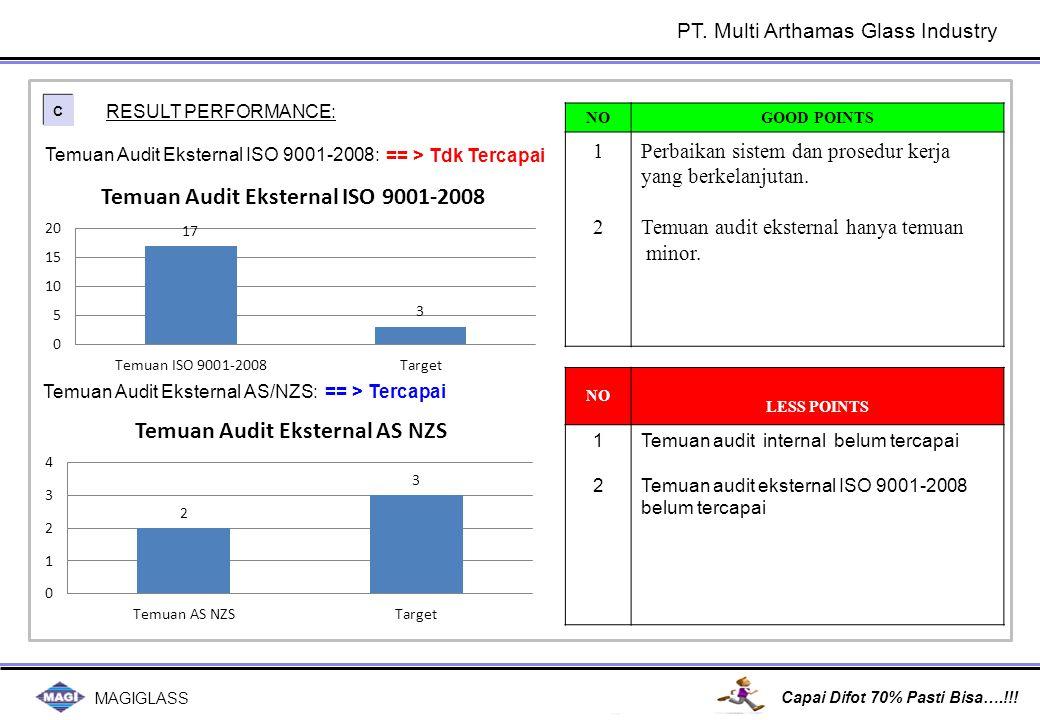 MAGIGLASS Capai Difot 70% Pasti Bisa….!!! C C Temuan Audit Eksternal ISO 9001-2008: RESULT PERFORMANCE: Temuan Audit Eksternal AS/NZS:== > Tercapai NO