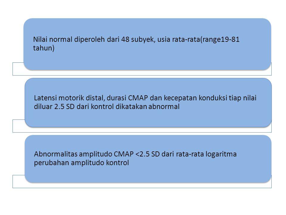 Nilai normal diperoleh dari 48 subyek, usia rata-rata(range19-81 tahun) Latensi motorik distal, durasi CMAP dan kecepatan konduksi tiap nilai diluar 2.5 SD dari kontrol dikatakan abnormal Abnormalitas amplitudo CMAP <2.5 SD dari rata-rata logaritma perubahan amplitudo kontrol