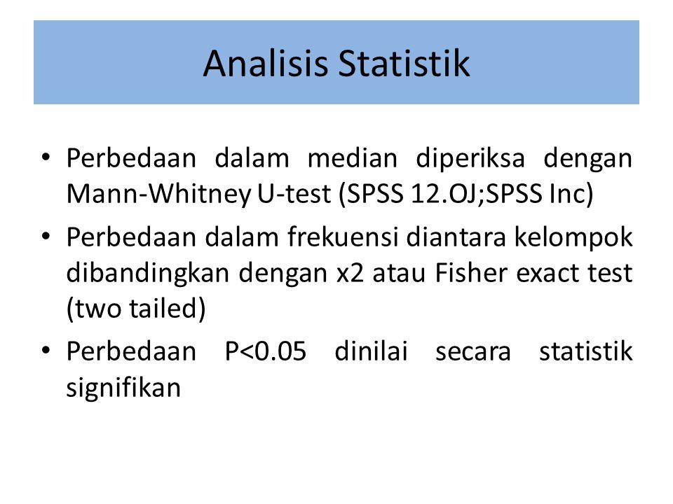 Analisis Statistik Perbedaan dalam median diperiksa dengan Mann-Whitney U-test (SPSS 12.OJ;SPSS Inc) Perbedaan dalam frekuensi diantara kelompok dibandingkan dengan x2 atau Fisher exact test (two tailed) Perbedaan P<0.05 dinilai secara statistik signifikan