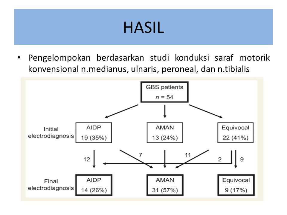 HASIL Pengelompokan berdasarkan studi konduksi saraf motorik konvensional n.medianus, ulnaris, peroneal, dan n.tibialis