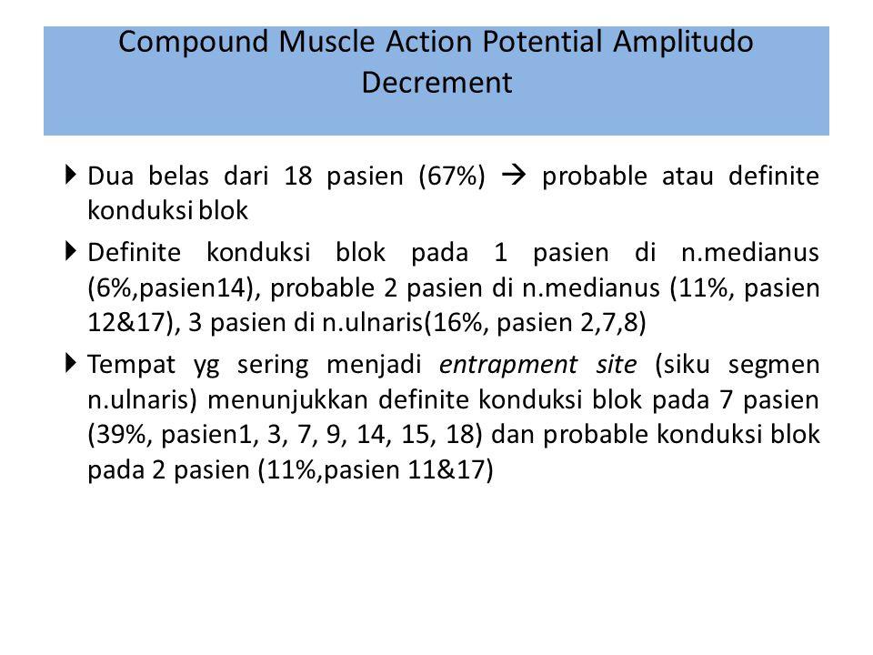 Compound Muscle Action Potential Amplitudo Decrement  Dua belas dari 18 pasien (67%)  probable atau definite konduksi blok  Definite konduksi blok pada 1 pasien di n.medianus (6%,pasien14), probable 2 pasien di n.medianus (11%, pasien 12&17), 3 pasien di n.ulnaris(16%, pasien 2,7,8)  Tempat yg sering menjadi entrapment site (siku segmen n.ulnaris) menunjukkan definite konduksi blok pada 7 pasien (39%, pasien1, 3, 7, 9, 14, 15, 18) dan probable konduksi blok pada 2 pasien (11%,pasien 11&17)