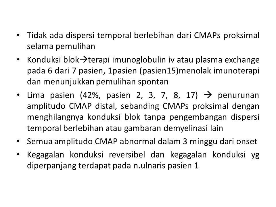 Tidak ada dispersi temporal berlebihan dari CMAPs proksimal selama pemulihan Konduksi blok  terapi imunoglobulin iv atau plasma exchange pada 6 dari 7 pasien, 1pasien (pasien15)menolak imunoterapi dan menunjukkan pemulihan spontan Lima pasien (42%, pasien 2, 3, 7, 8, 17)  penurunan amplitudo CMAP distal, sebanding CMAPs proksimal dengan menghilangnya konduksi blok tanpa pengembangan dispersi temporal berlebihan atau gambaran demyelinasi lain Semua amplitudo CMAP abnormal dalam 3 minggu dari onset Kegagalan konduksi reversibel dan kegagalan konduksi yg diperpanjang terdapat pada n.ulnaris pasien 1