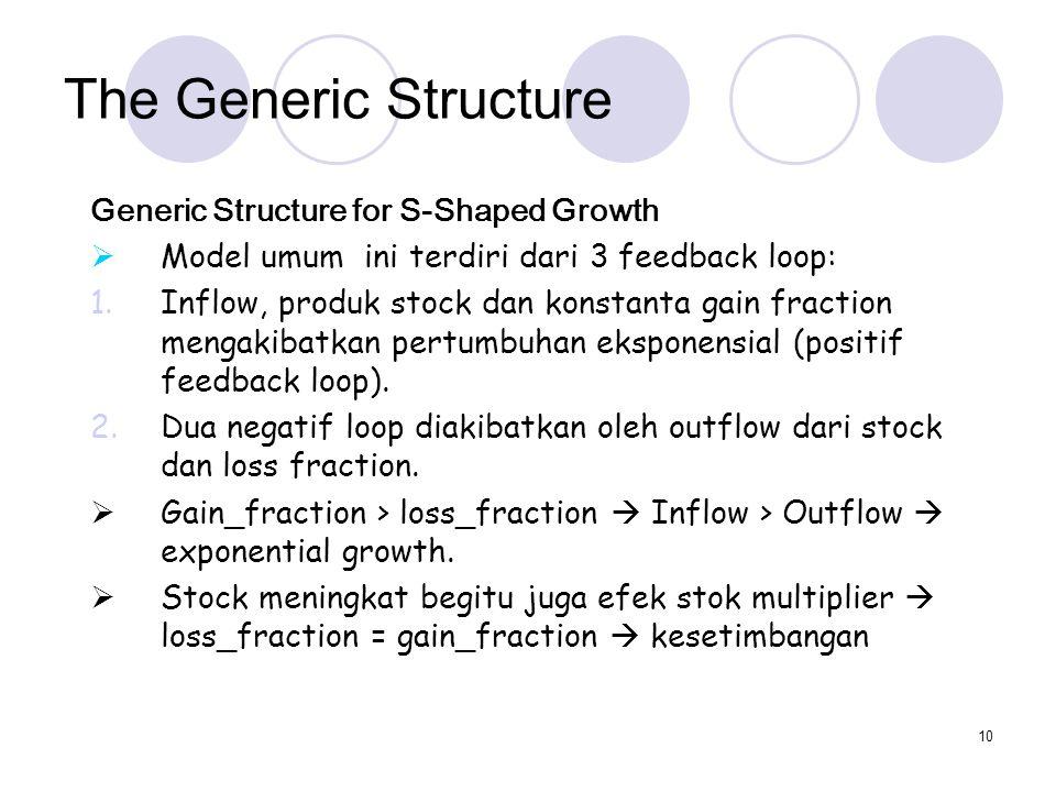 10 The Generic Structure Generic Structure for S-Shaped Growth  Model umum ini terdiri dari 3 feedback loop: 1.Inflow, produk stock dan konstanta gai