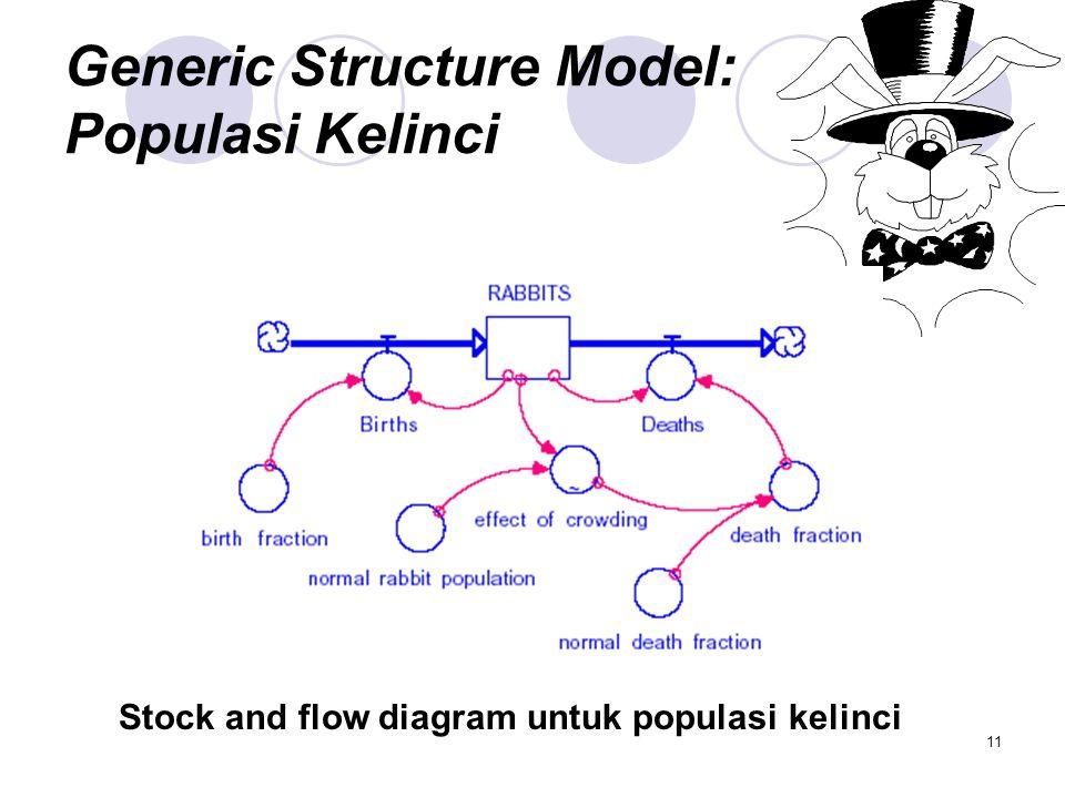 11 Generic Structure Model: Populasi Kelinci Stock and flow diagram untuk populasi kelinci