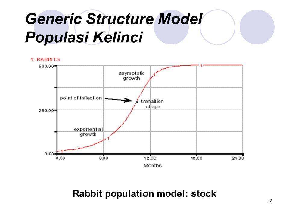 12 Generic Structure Model Populasi Kelinci Rabbit population model: stock
